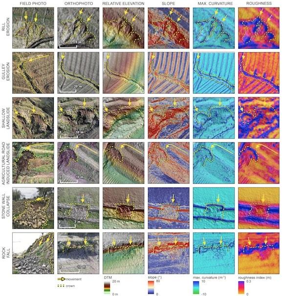 Articolo erosione suolo Land Degradation and Development