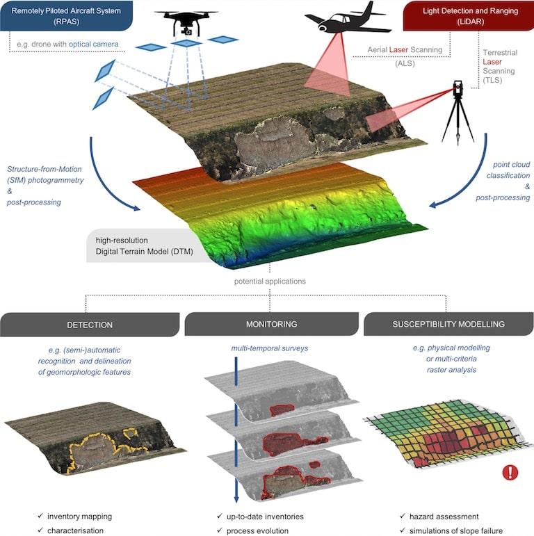 Soilution System sulla rivista scientifica Land Degradation