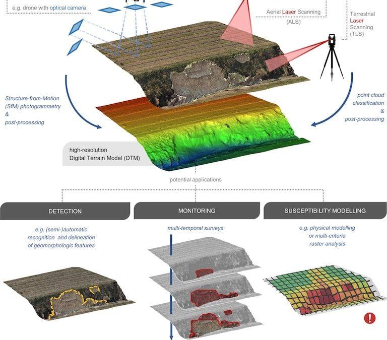 """Soilution System sulla rivista scientifica internazionale """"Land Degradation & Development"""""""